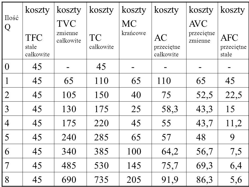 Ilość Q koszty TFC stałe całkowite koszty TVC zmienne całkowite koszty TC całkowite koszty MC krańcowe koszty AC przeciętne całkowite koszty AVC przeciętne zmienne koszty AFC przeciętne stałe 0 45 - - - - - 1 65 110 65 110 65 45 2 105 150 40 75 52,5 22,5 3 45 130 175 25 58,3 43,3 15 4 45 175 220 45 55 43,7 11,2 5 45 240 285 65 57 48 9 6 45 340 385 100 64,2 56,7 7,5 7 45 485 530 145 75,7 69,3 6,4 8 45 690 735 205 91,9 86,3 5,6