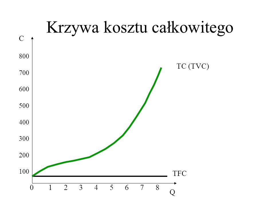 Krzywa kosztu całkowitego 0 C Q 800 700 600 500 400 300 200 100 1 2 3 4 5 6 7 8 TFC TC (TVC)
