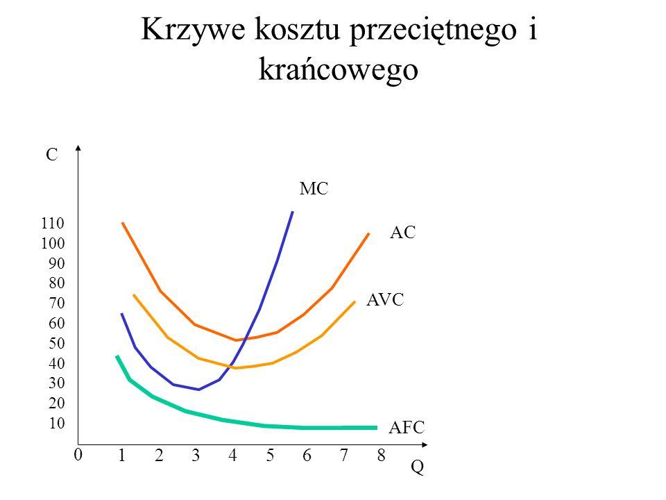 Krzywe kosztu przeciętnego i krańcowego 0 C Q 110 100 90 80 70 60 50 40 30 20 10 1 2 3 4 5 6 7 8 AC MC AVC AFC