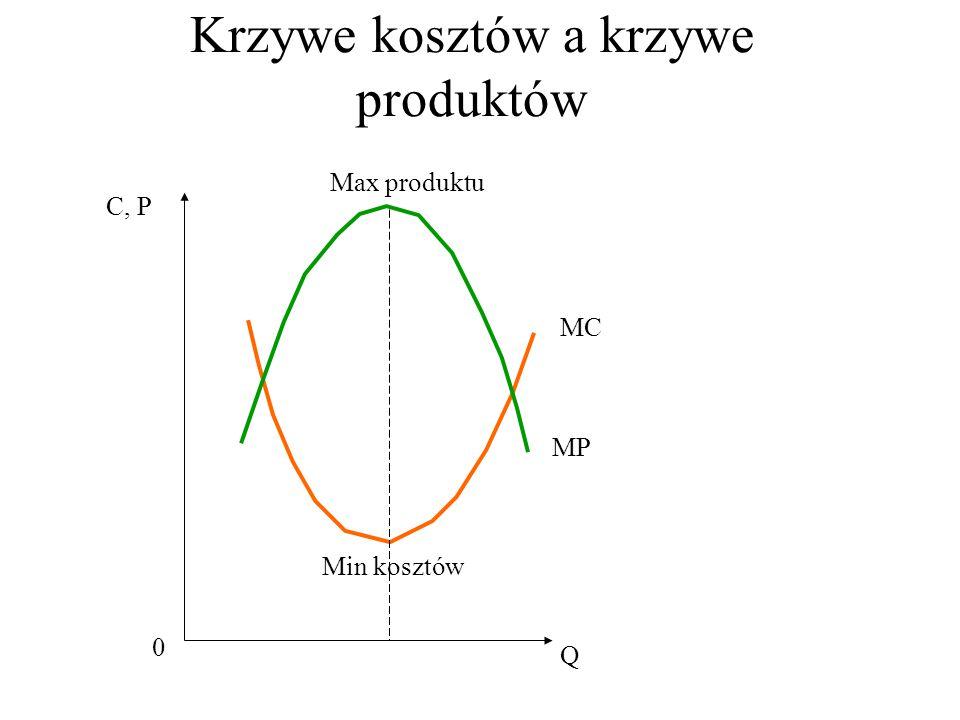 Krzywe kosztów a krzywe produktów Q 0 C, P MC MP Min kosztów Max produktu