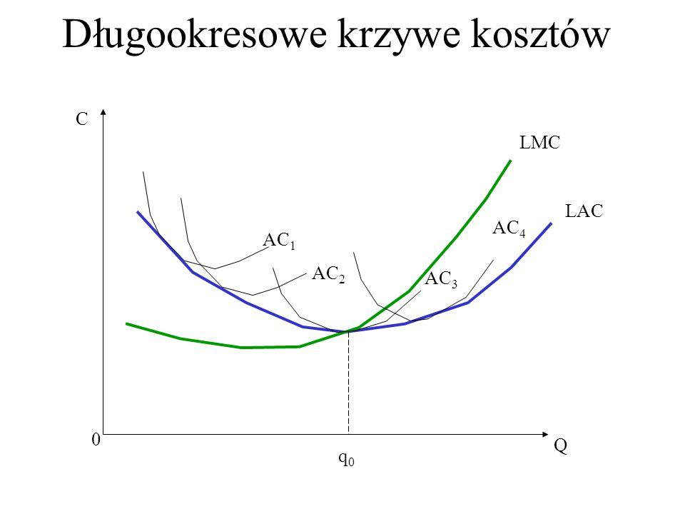 Długookresowe krzywe kosztów C Q 0 LAC LMC AC 1 AC 3 AC 2 AC 4 q0q0