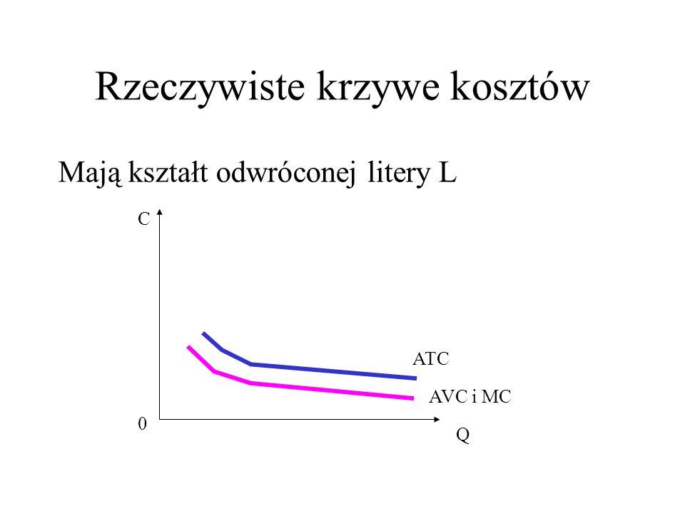 Rzeczywiste krzywe kosztów Mają kształt odwróconej litery L C Q 0 ATC AVC i MC