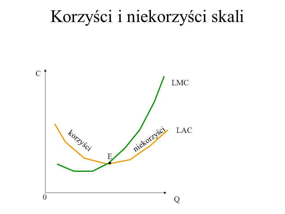 Korzyści i niekorzyści skali 0 C Q LMC LAC. E korzyści niekorzyści