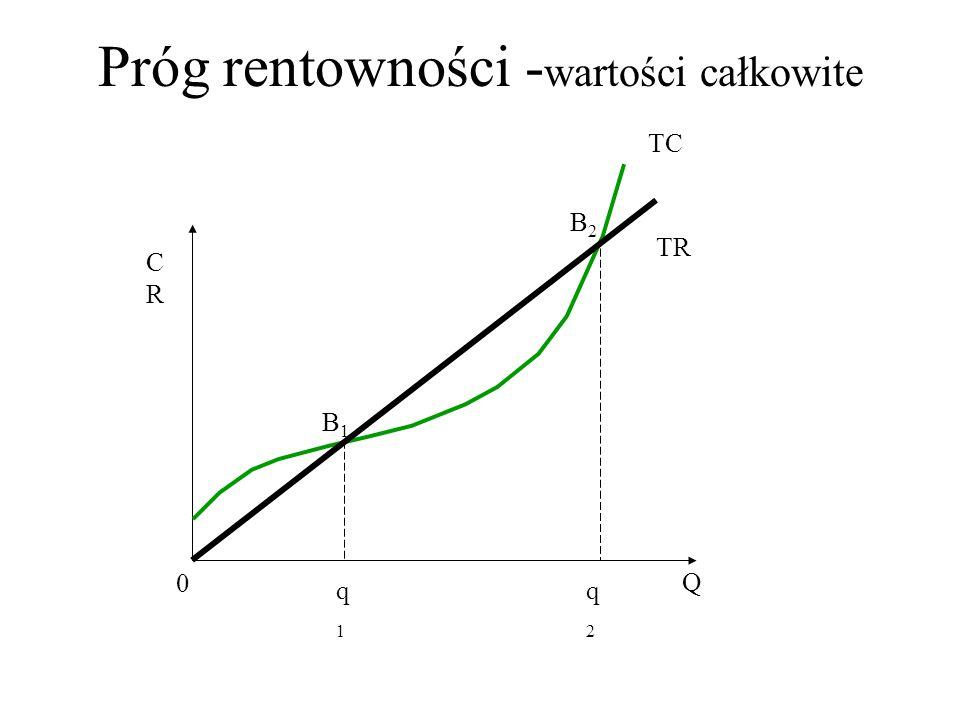 Próg rentowności - wartości całkowite CRCR Q 0 TC TR q1q1 q2q2 B1B1 B2B2