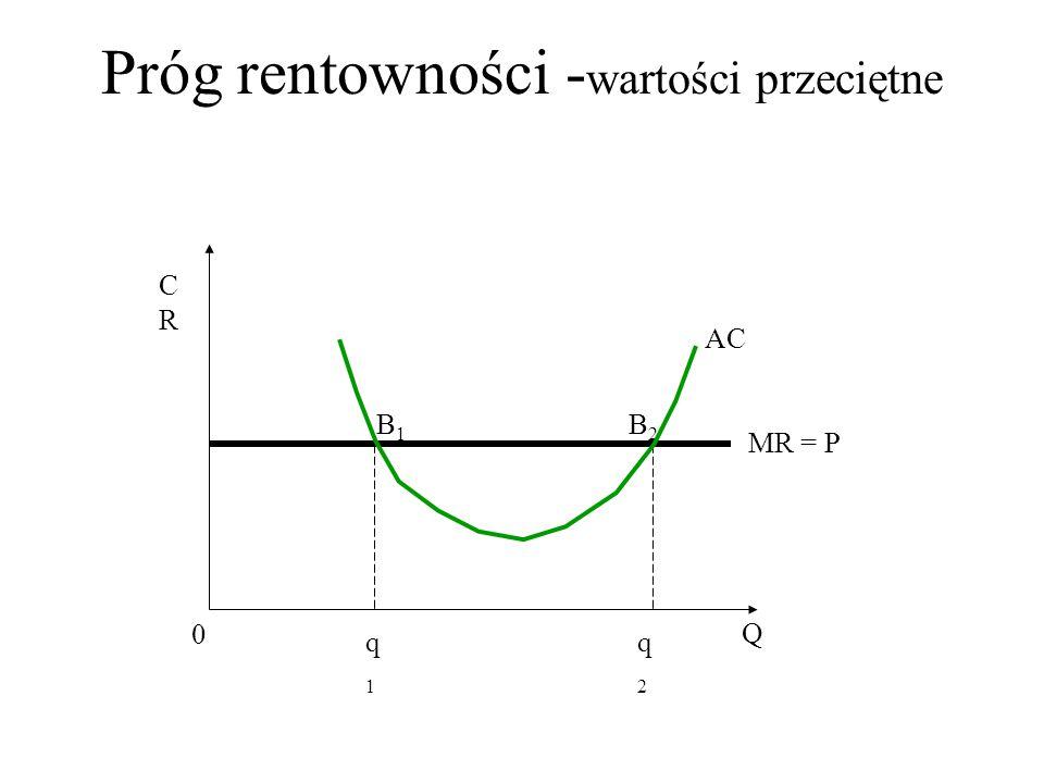 Próg rentowności - wartości przeciętne CRCR Q 0 q1q1 q2q2 B2B2 MR = P AC B1B1