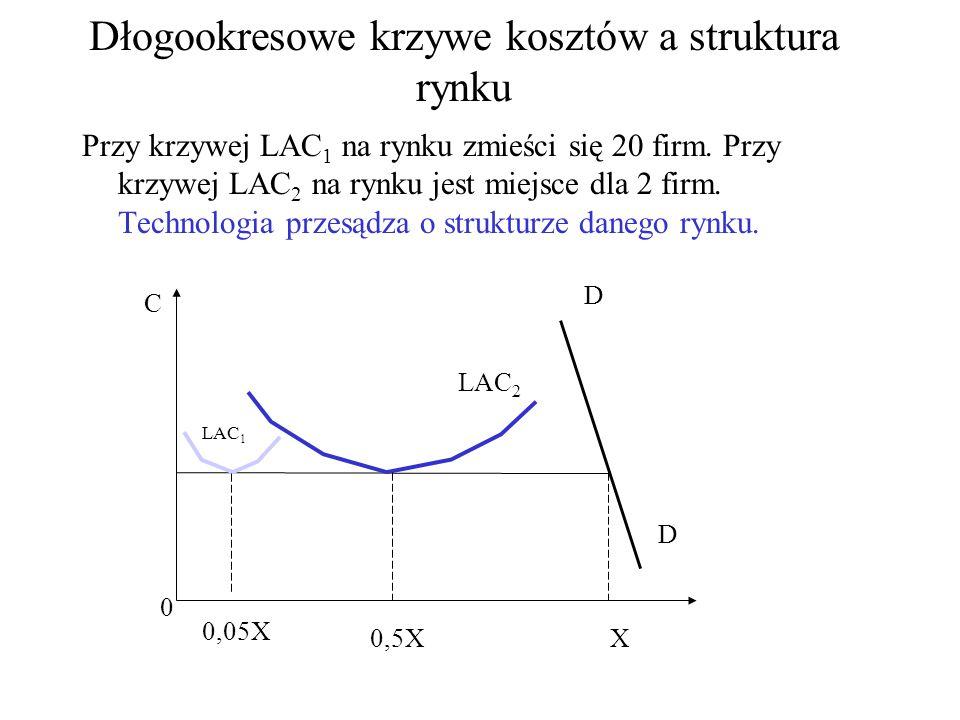 Dłogookresowe krzywe kosztów a struktura rynku Przy krzywej LAC 1 na rynku zmieści się 20 firm.