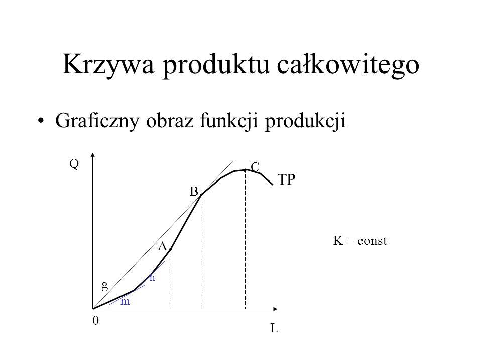 Produkcję można mierzyć Produktem przeciętnym AP AP = TP/ L ilość produktu całkowitego na 1 jednostkę pracy (wydajność pracy)