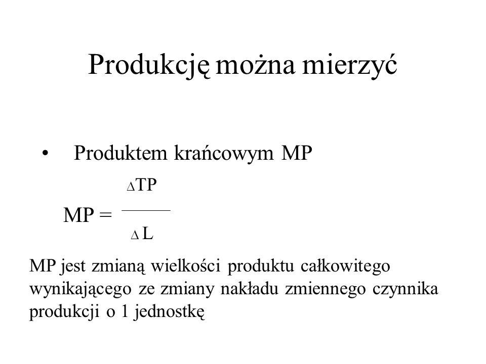 Krzywe AP i MP 0 Q L MP AP I IIIII