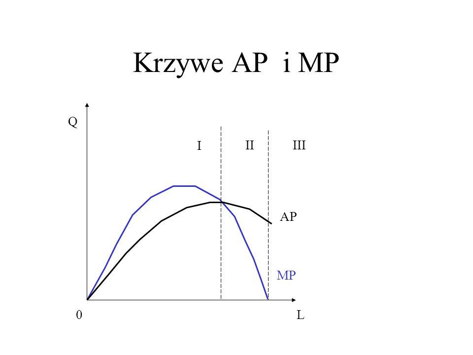 Podsumowując Funkcja produkcji opisuje, jak zmienia się wielkość produkcji w miarę zwiększania ilości zmiennego czynnika produkcji.