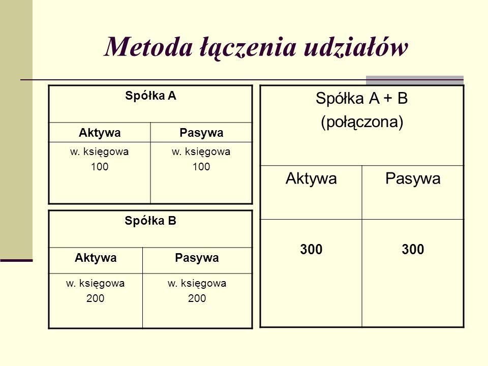 Metoda łączenia udziałów Spółka A AktywaPasywa w.księgowa 100 w.