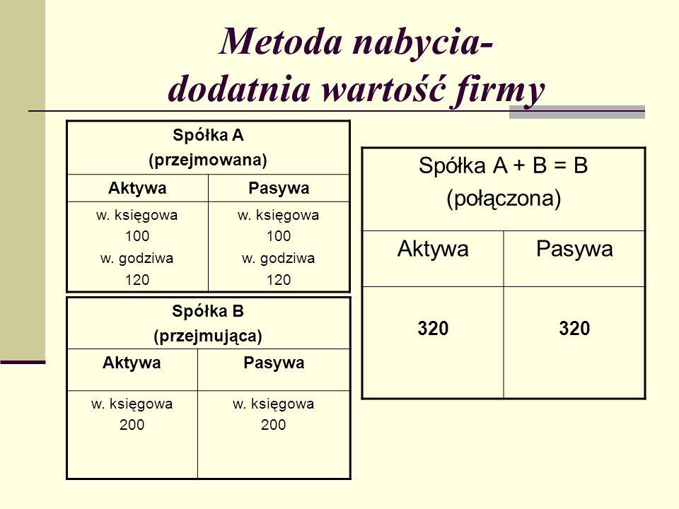 Metoda nabycia- dodatnia wartość firmy Spółka A (przejmowana) AktywaPasywa w.