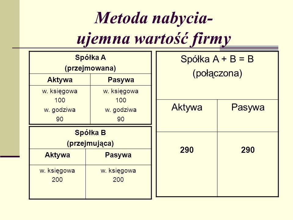 Metoda nabycia- ujemna wartość firmy Spółka A + B = B (połączona) AktywaPasywa 290 Spółka A (przejmowana) AktywaPasywa w.