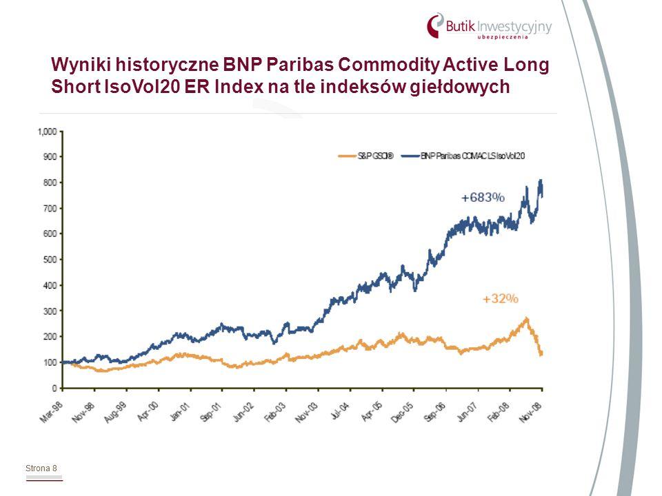 Strona 8 Wyniki historyczne BNP Paribas Commodity Active Long Short IsoVol20 ER Index na tle indeksów giełdowych Strona 8