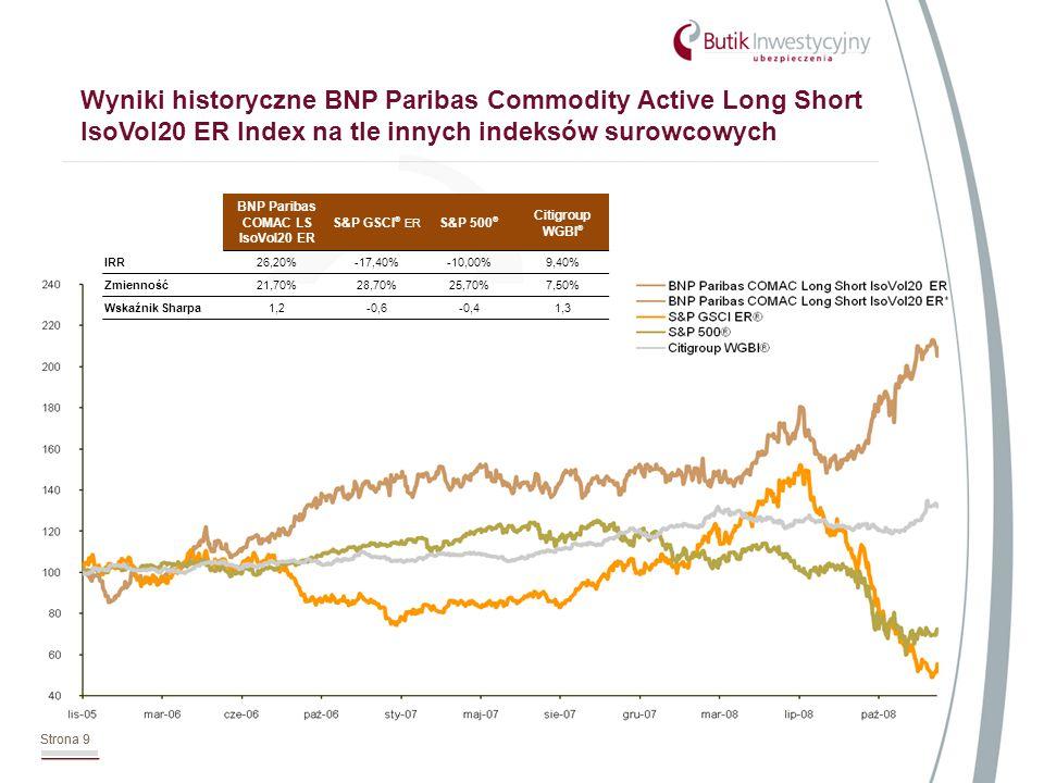 Strona 10 Wyniki historyczne BNP Paribas Commodity Active Long Short IsoVol20 ER Index na tle innych indeksów surowcowych Strona 10 Indeks BNP Paribas