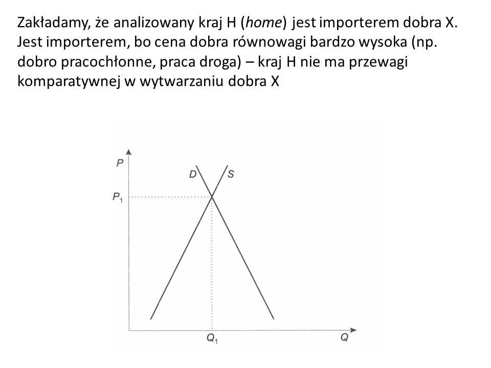 Zakładamy, że analizowany kraj H (home) jest importerem dobra X. Jest importerem, bo cena dobra równowagi bardzo wysoka (np. dobro pracochłonne, praca