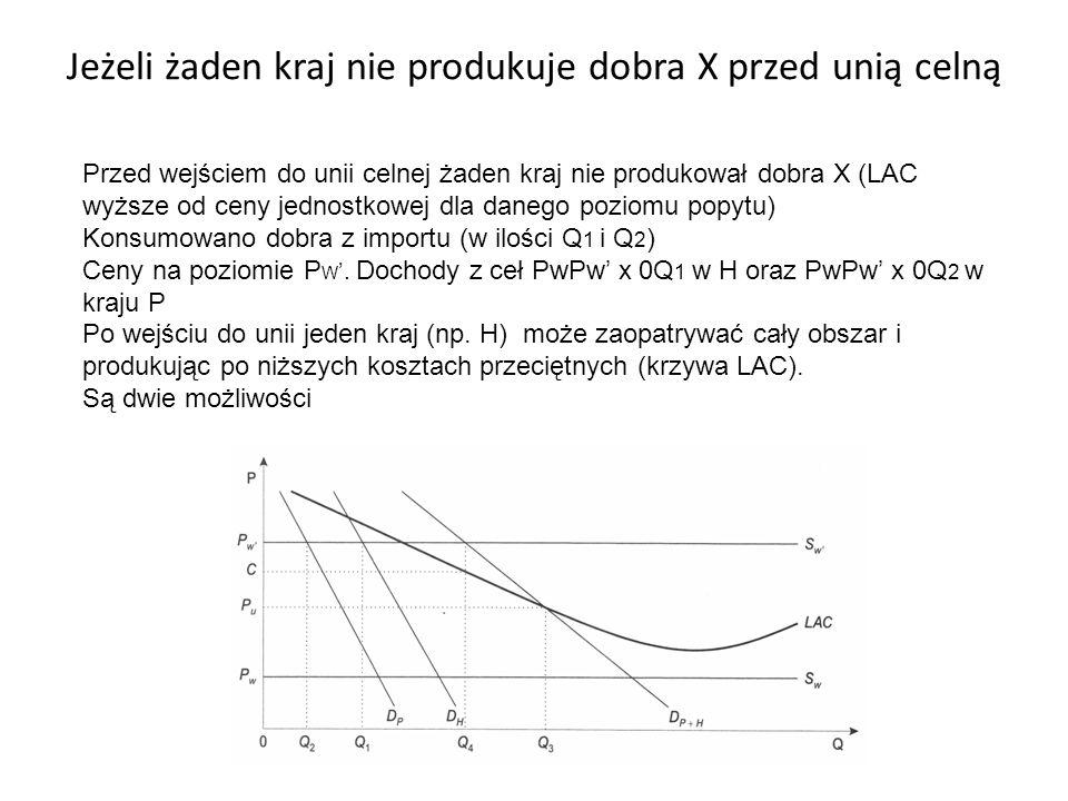 Jeżeli żaden kraj nie produkuje dobra X przed unią celną Przed wejściem do unii celnej żaden kraj nie produkował dobra X (LAC wyższe od ceny jednostko