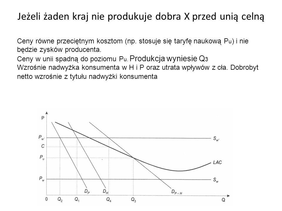 Jeżeli żaden kraj nie produkuje dobra X przed unią celną Ceny równe przeciętnym kosztom (np. stosuje się taryfę naukową P u ) i nie będzie zysków prod