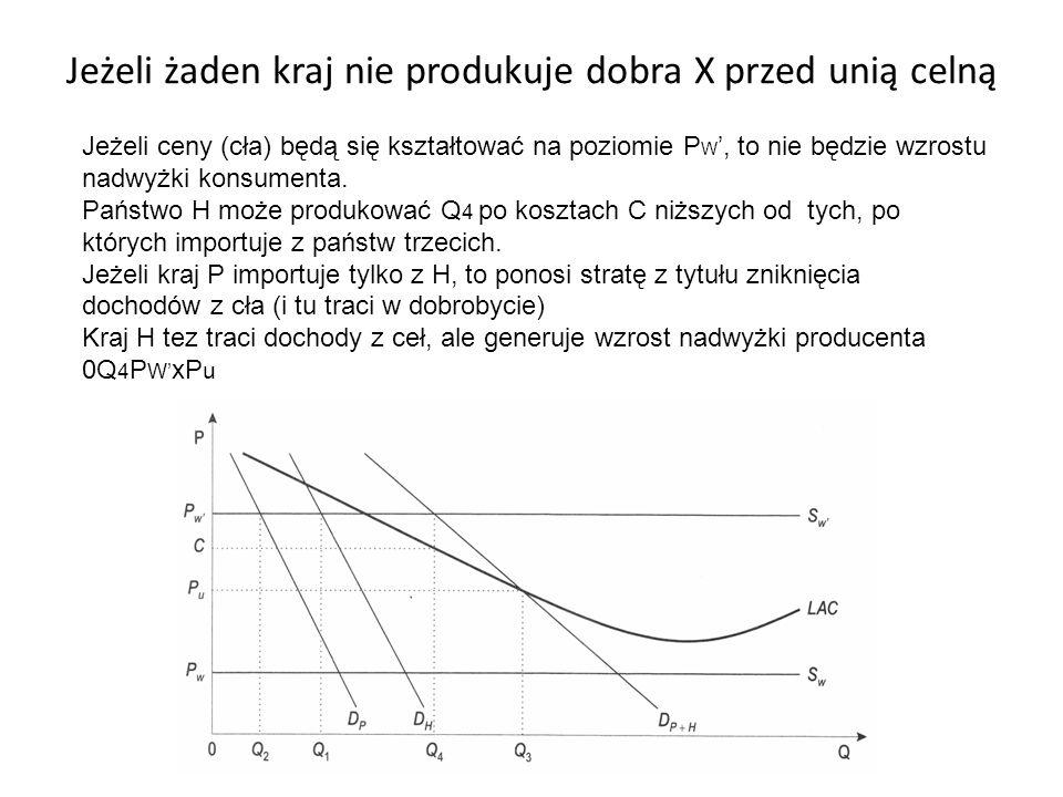 Jeżeli żaden kraj nie produkuje dobra X przed unią celną Jeżeli ceny (cła) będą się kształtować na poziomie P W ', to nie będzie wzrostu nadwyżki kons