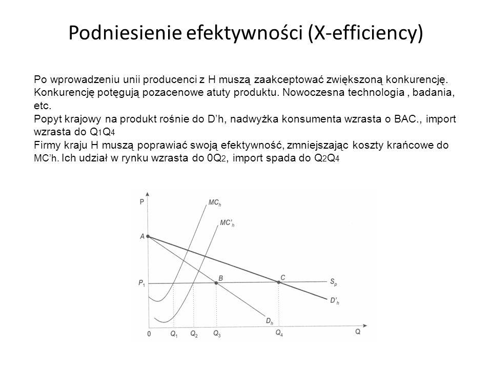 Podniesienie efektywności (X-efficiency) Po wprowadzeniu unii producenci z H muszą zaakceptować zwiększoną konkurencję. Konkurencję potęgują pozacenow