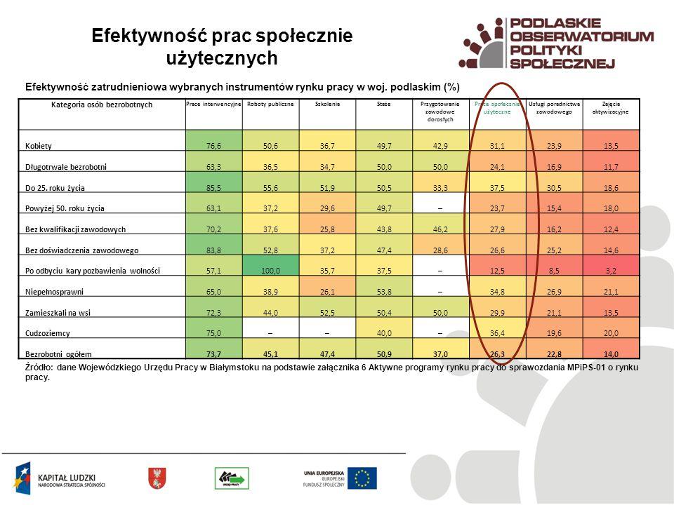 Efektywność prac społecznie użytecznych Efektywność zatrudnieniowa wybranych instrumentów rynku pracy w woj. podlaskim (%) Kategoria osób bezrobotnych