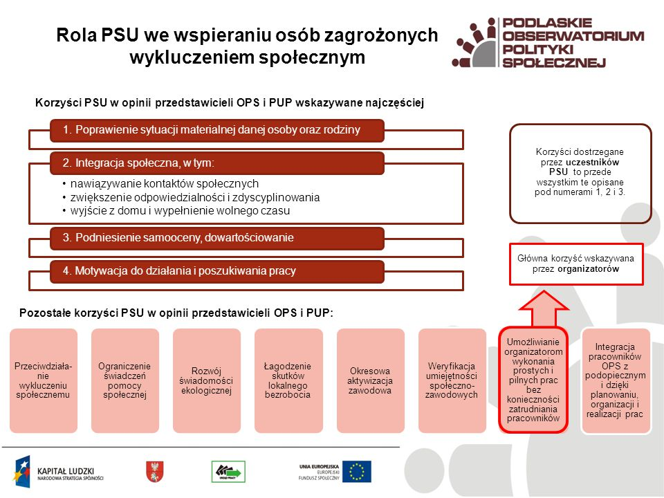 Rola PSU we wspieraniu osób zagrożonych wykluczeniem społecznym 1. Poprawienie sytuacji materialnej danej osoby oraz rodziny nawiązywanie kontaktów sp