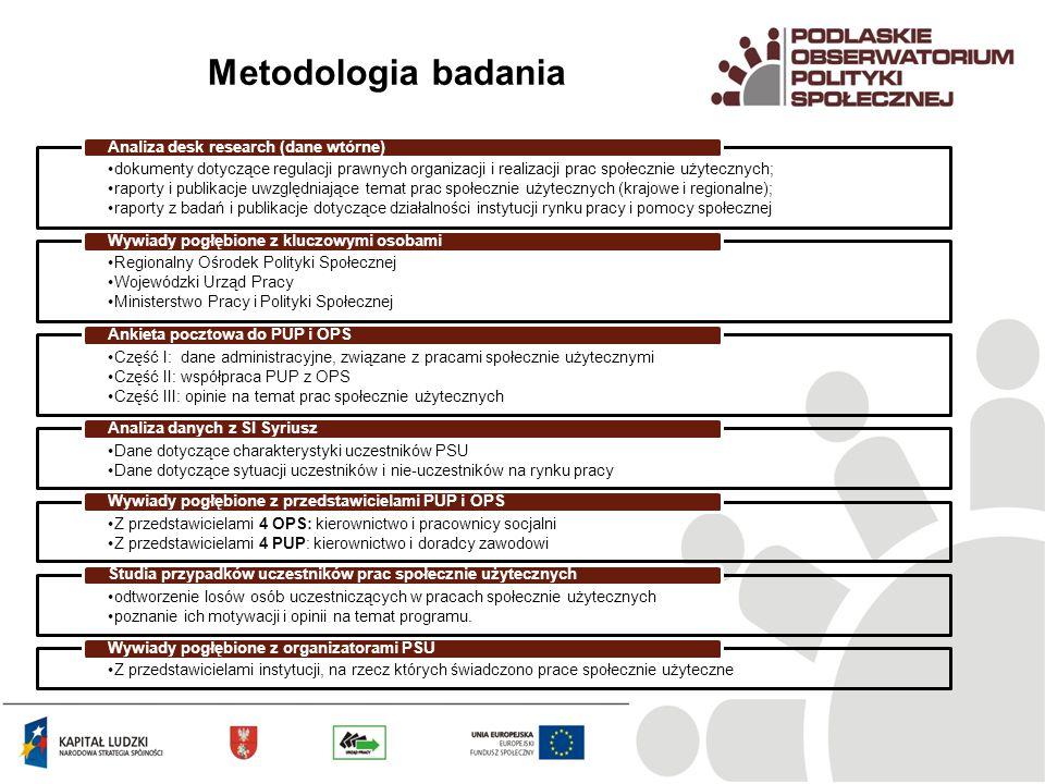 Metodologia badania dokumenty dotyczące regulacji prawnych organizacji i realizacji prac społecznie użytecznych; raporty i publikacje uwzględniające temat prac społecznie użytecznych (krajowe i regionalne); raporty z badań i publikacje dotyczące działalności instytucji rynku pracy i pomocy społecznej Analiza desk research (dane wtórne) Regionalny Ośrodek Polityki Społecznej Wojewódzki Urząd Pracy Ministerstwo Pracy i Polityki Społecznej Wywiady pogłębione z kluczowymi osobami Część I: dane administracyjne, związane z pracami społecznie użytecznymi Część II: współpraca PUP z OPS Część III: opinie na temat prac społecznie użytecznych Ankieta pocztowa do PUP i OPS Dane dotyczące charakterystyki uczestników PSU Dane dotyczące sytuacji uczestników i nie-uczestników na rynku pracy Analiza danych z SI Syriusz Z przedstawicielami 4 OPS: kierownictwo i pracownicy socjalni Z przedstawicielami 4 PUP: kierownictwo i doradcy zawodowi Wywiady pogłębione z przedstawicielami PUP i OPS odtworzenie losów osób uczestniczących w pracach społecznie użytecznych poznanie ich motywacji i opinii na temat programu.