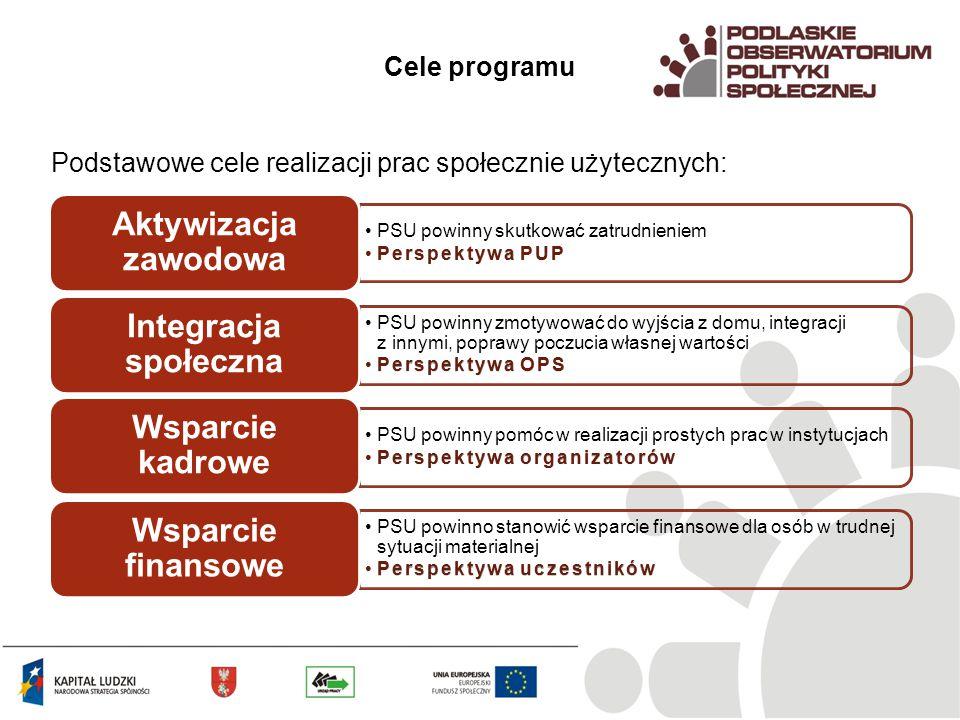 Cele programu Podstawowe cele realizacji prac społecznie użytecznych: PSU powinny skutkować zatrudnieniem Perspektywa PUPPerspektywa PUP Aktywizacja zawodowa PSU powinny zmotywować do wyjścia z domu, integracji z innymi, poprawy poczucia własnej wartości Perspektywa OPSPerspektywa OPS Integracja społeczna PSU powinny pomóc w realizacji prostych prac w instytucjach Perspektywa organizatorówPerspektywa organizatorów Wsparcie kadrowe PSU powinno stanowić wsparcie finansowe dla osób w trudnej sytuacji materialnej Perspektywa uczestnikówPerspektywa uczestników Wsparcie finansowe