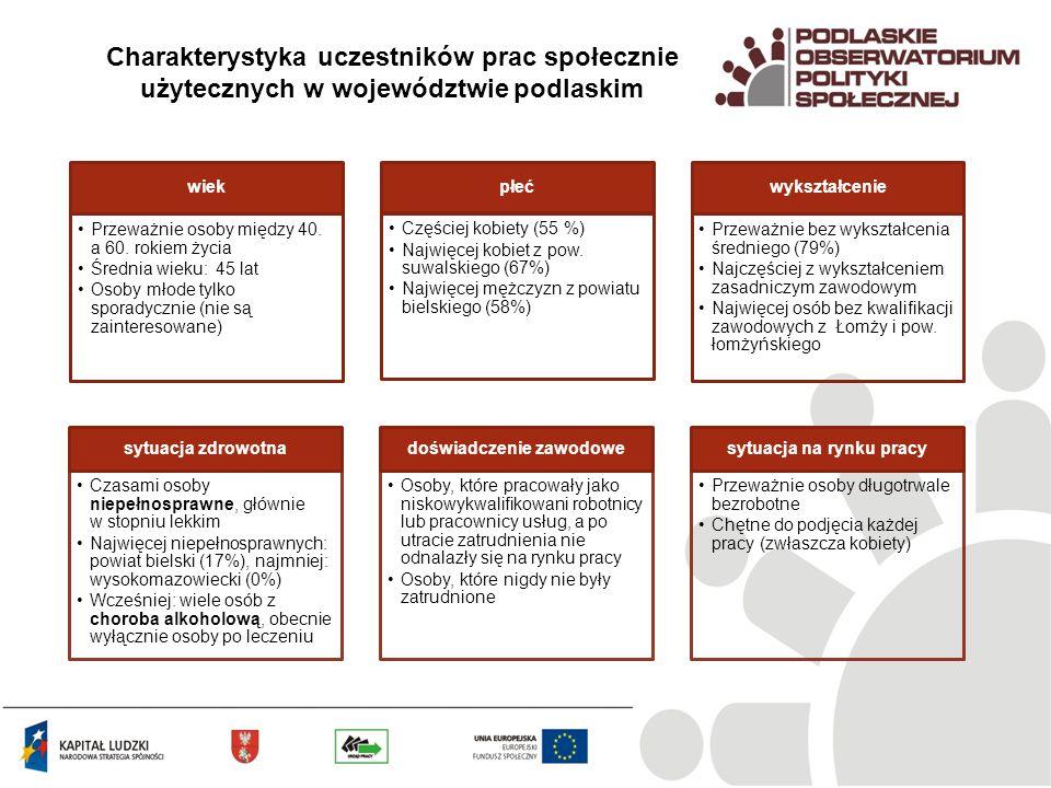 Charakterystyka uczestników prac społecznie użytecznych w województwie podlaskim wiek Przeważnie osoby między 40.