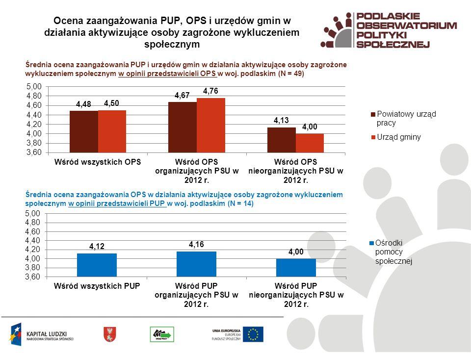 Trudności w realizacji prac społecznie użytecznych Trudności w realizacji PSU w opinii przedstawicieli OPS (N = 49) Trudności w realizacji PSU w opinii przedstawicieli PUP (N = 14) Zainteresowanie klientów pomocy społecznej jest zróżnicowane: w niektórych gminach bardzo niewielkie, w innych bardzo duże Gminy wolą wydawać swoje pieniądze na inne cele lub formy pomocy Powiatowe urzędy pracy nie notują dużego zainteresowania PSU: wśród swoich klientów wśród jednostek samorządu terytorialnego