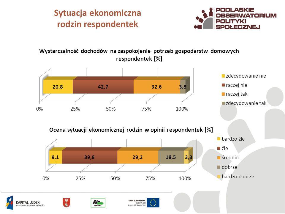 Sytuacja ekonomiczna rodzin respondentek