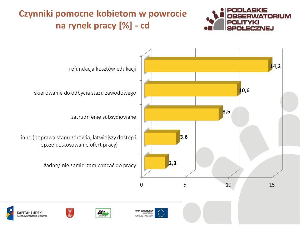 Czynniki pomocne kobietom w powrocie na rynek pracy [%] - cd
