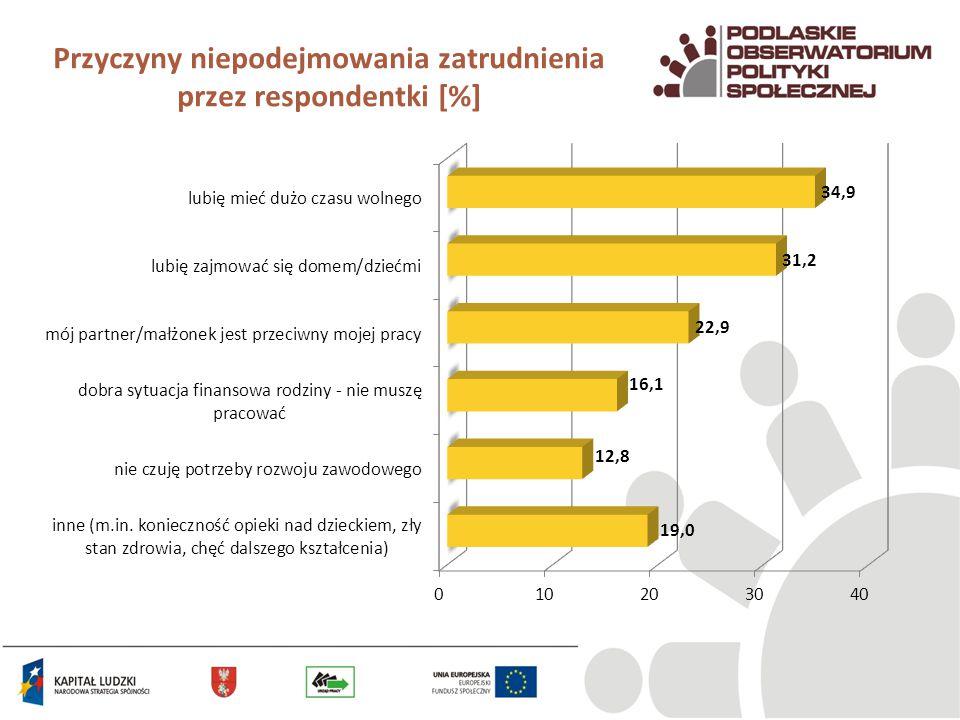 Przyczyny niepodejmowania zatrudnienia przez respondentki [%]