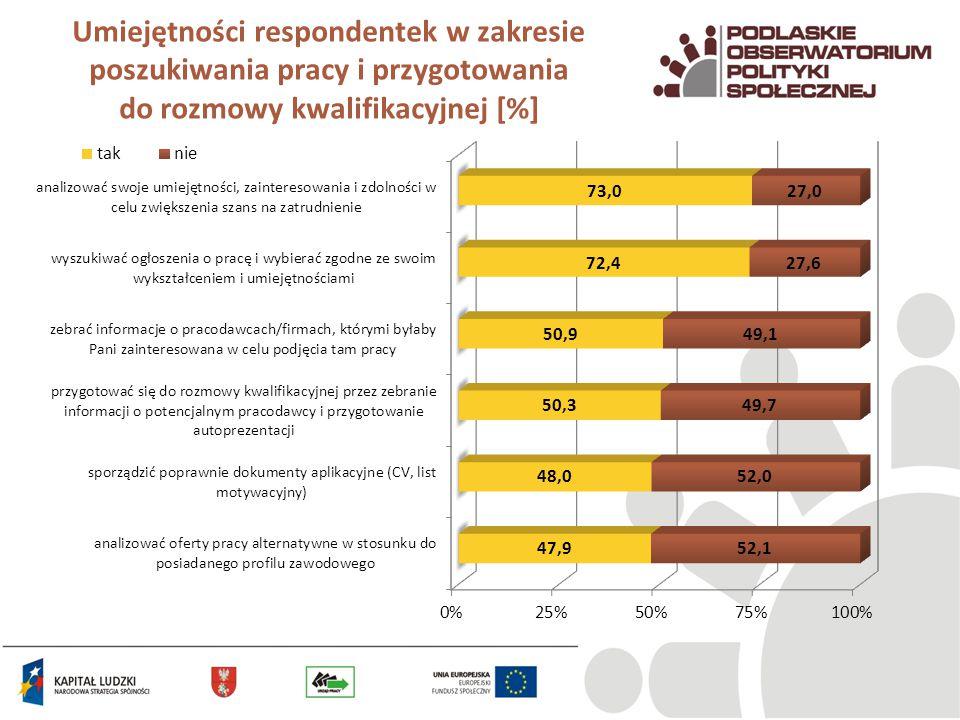 Umiejętności respondentek w zakresie poszukiwania pracy i przygotowania do rozmowy kwalifikacyjnej [%]