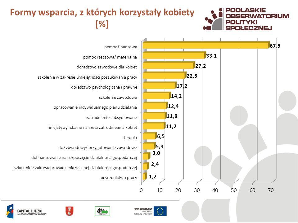 Formy wsparcia, z których korzystały kobiety [%]