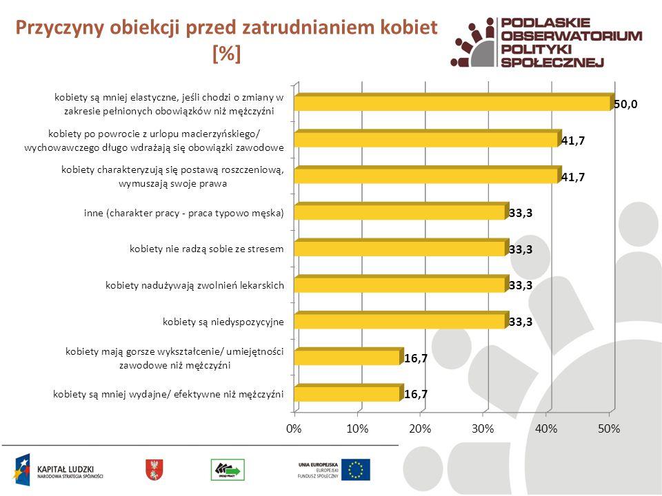 Przyczyny obiekcji przed zatrudnianiem kobiet [%]