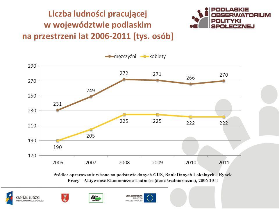 Liczba ludności pracującej w województwie podlaskim na przestrzeni lat 2006-2011 [tys. osób] źródło: opracowanie własne na podstawie danych GUS, Bank