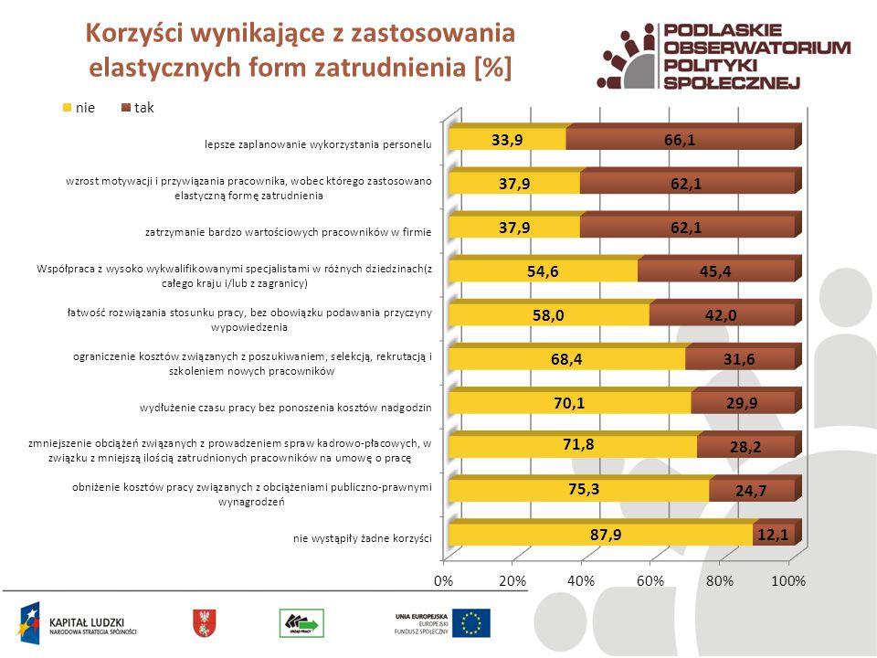 Korzyści wynikające z zastosowania elastycznych form zatrudnienia [%]