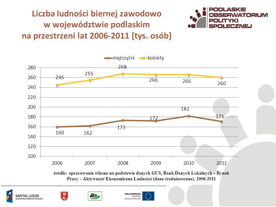 Wskaźnik zatrudnienia w woj.