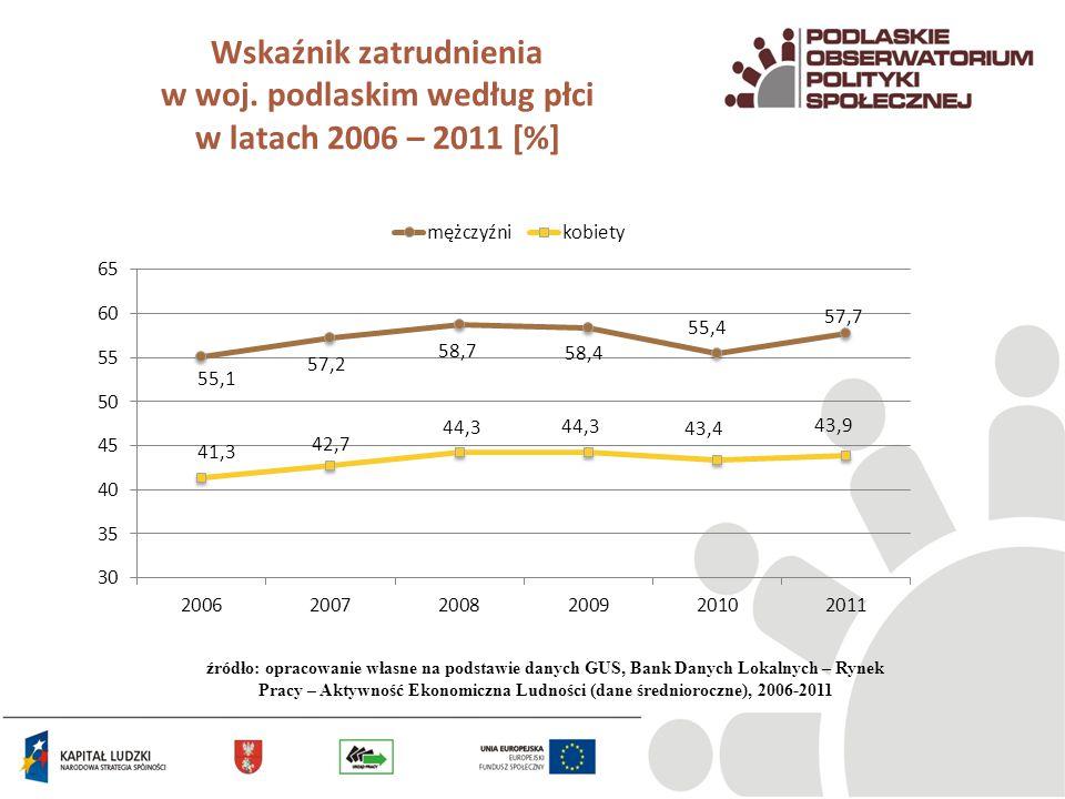 Wskaźnik zatrudnienia w woj. podlaskim według płci w latach 2006 – 2011 [%] źródło: opracowanie własne na podstawie danych GUS, Bank Danych Lokalnych