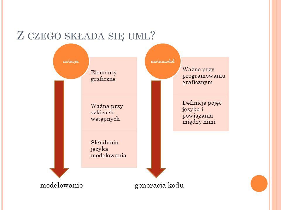 Z CZEGO SKŁADA SIĘ UML ? Elementy graficzne Ważna przy szkicach wstępnych Składania języka modelowania notacja Ważne przy programowaniu graficznym Def
