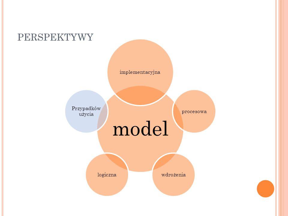model implementacyjna procesowa wdrożenialogiczna Przypadków użycia PERSPEKTYWY