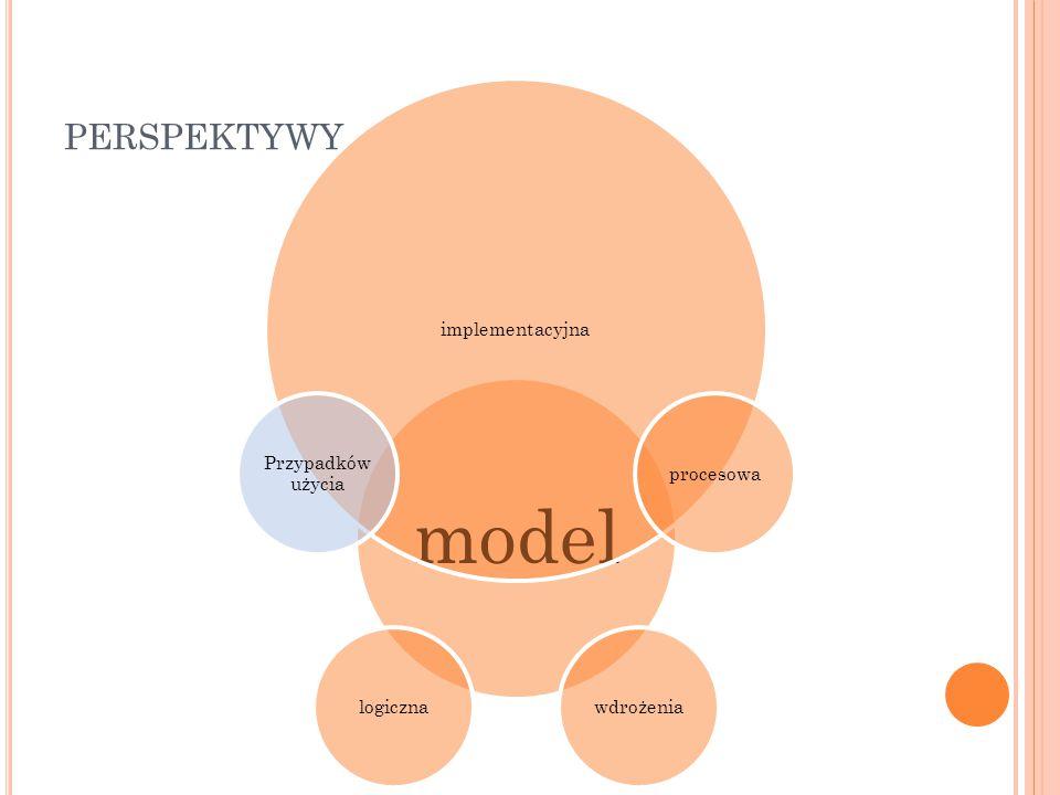 model implementacyjna procesowawdrożenialogiczna Przypadków użycia PERSPEKTYWY
