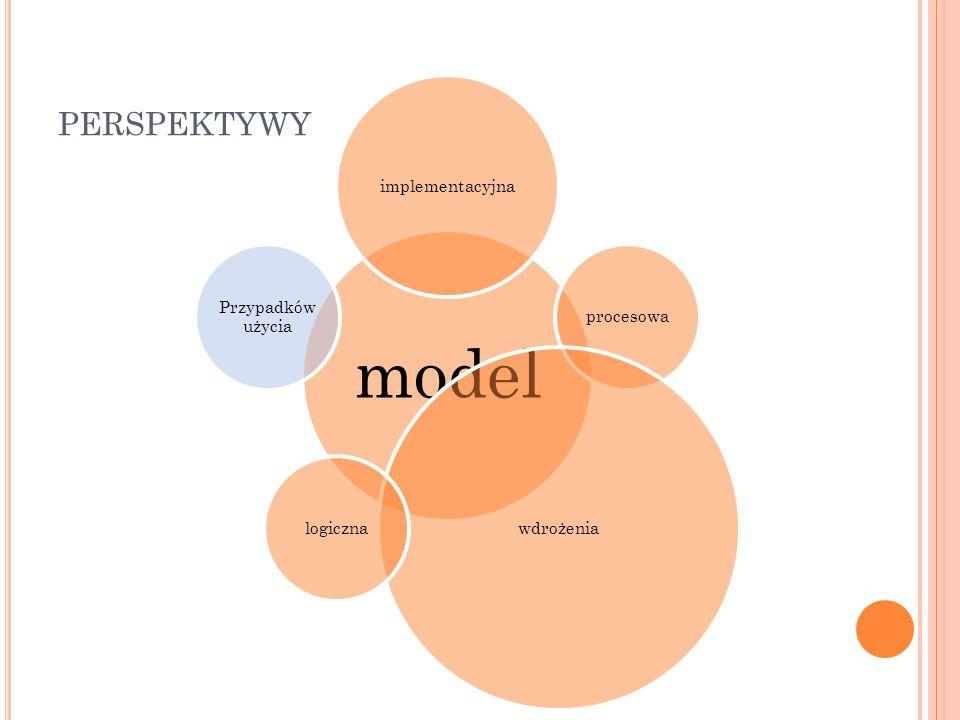 model implementacyjna procesowa wdrożenia logiczna Przypadków użycia PERSPEKTYWY