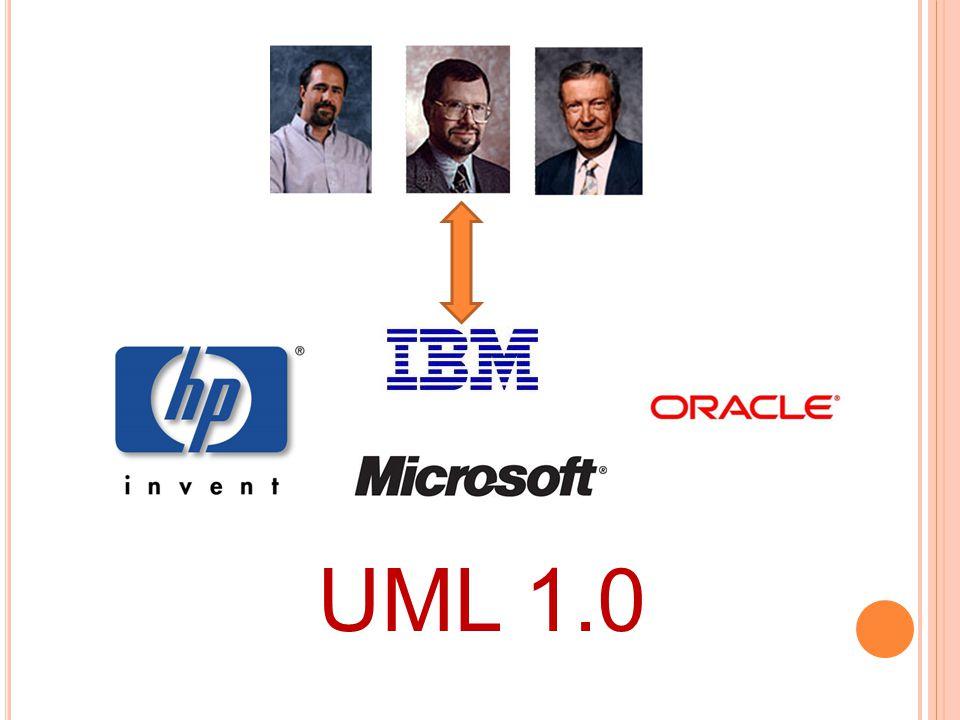 PODSUMOWANIE UML powstał w wyniku połączenia różnych notacji i metodyk modelowania UML opisuje system w postaci 4 perspektyw wewnętrznych i 1 zewnętrznej Diagram przypadków użycia opisuje funkcje systemu i jego użytkowników Diagram klas określa statyczną strukturę logiczną systemu Diagram obiektów pokazuje możliwą konfigurację obiektów w systemie