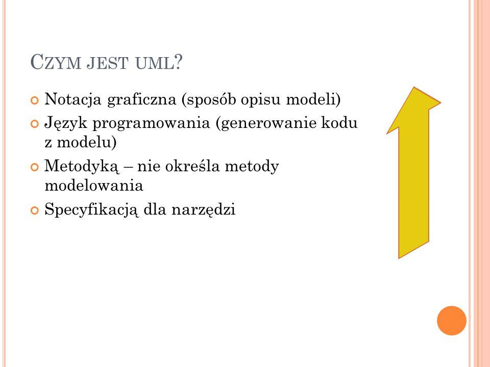 C ZYM JEST UML ? Notacja graficzna (sposób opisu modeli) Język programowania (generowanie kodu z modelu) Metodyką – nie określa metody modelowania Spe