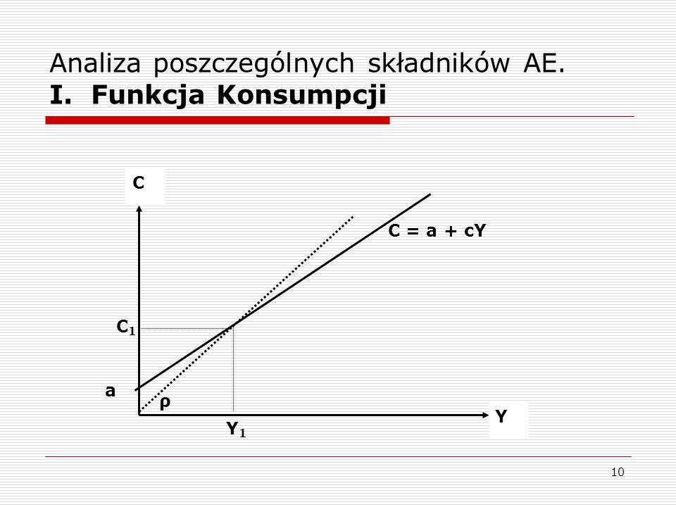 10 Analiza poszczególnych składników AE. I. Funkcja Konsumpcji C Y a C = a + cY ρ Y1Y1 C1C1