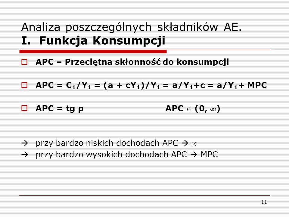 11 Analiza poszczególnych składników AE. I. Funkcja Konsumpcji  APC – Przeciętna skłonność do konsumpcji  APC = C 1 /Y 1 = (a + cY 1 )/Y 1 = a/Y 1 +