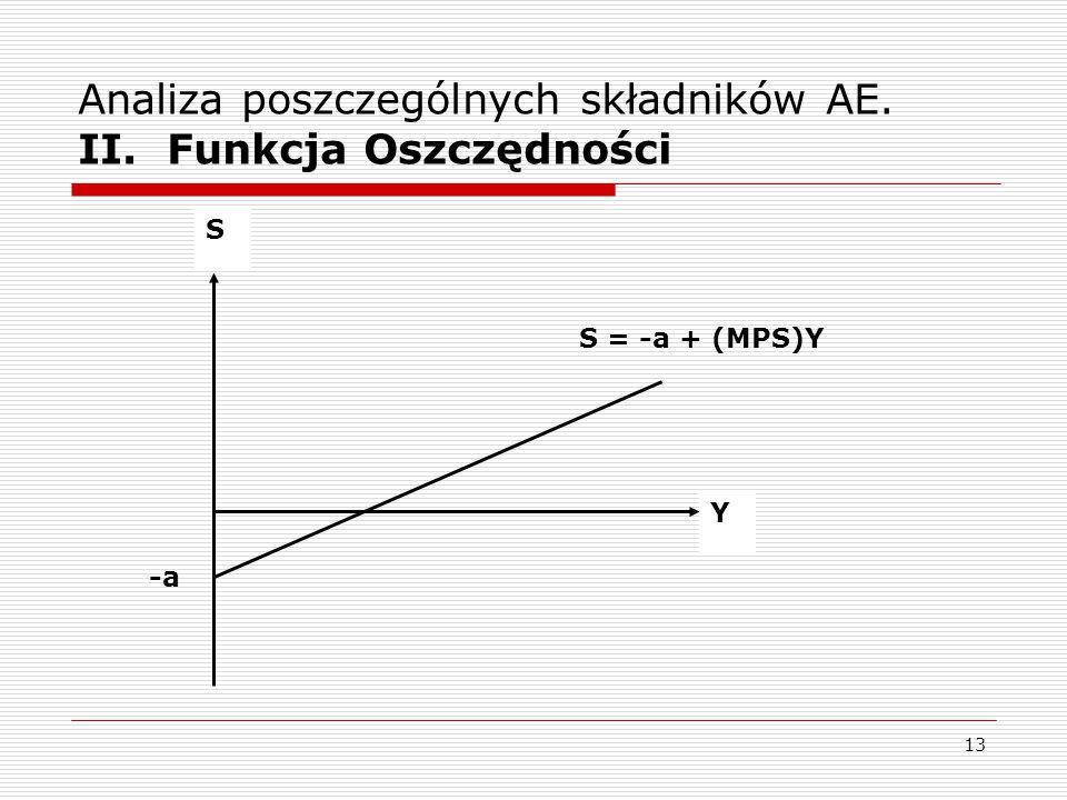 13 Analiza poszczególnych składników AE. II. Funkcja Oszczędności S Y -a S = -a + (MPS)Y