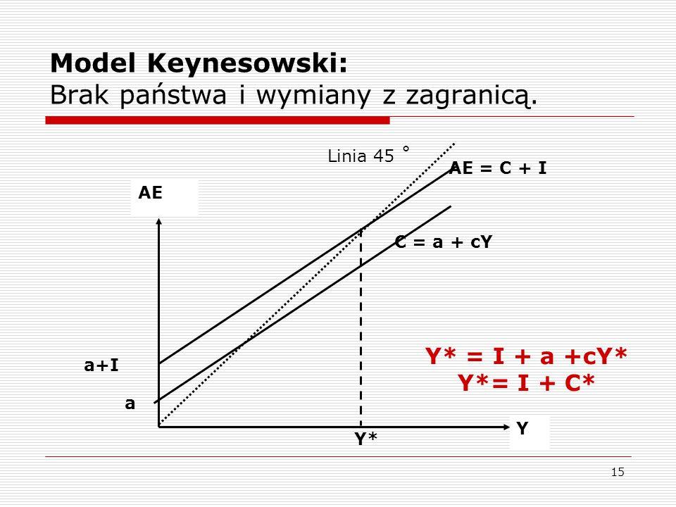 15 Model Keynesowski: Brak państwa i wymiany z zagranicą. AE Y a C = a + cY Y* Linia 45 ˚ AE = C + I a+I Y* = I + a +cY* Y*= I + C*