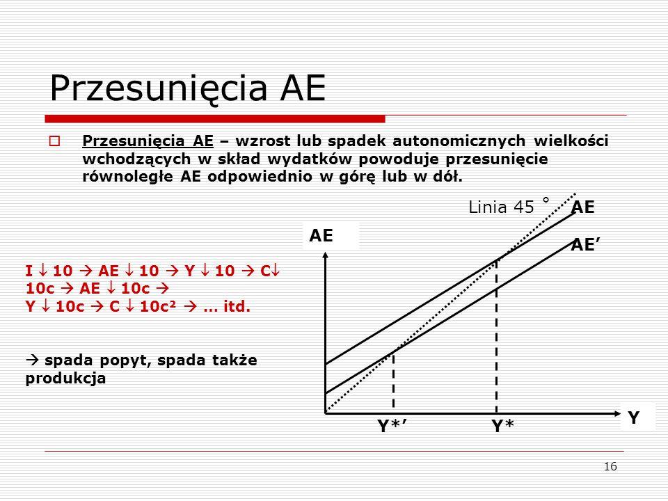 16 Przesunięcia AE  Przesunięcia AE – wzrost lub spadek autonomicznych wielkości wchodzących w skład wydatków powoduje przesunięcie równoległe AE odp